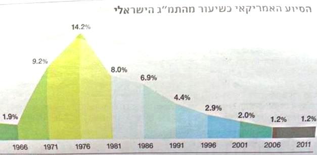 Статистика поставляемых технологи израиля