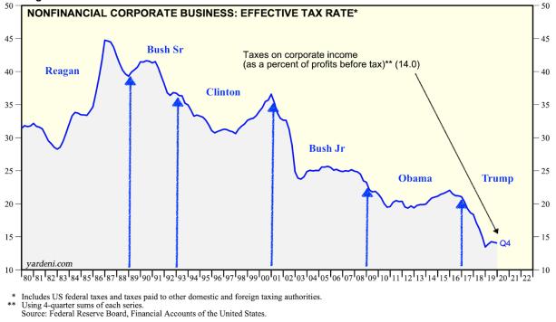 True Economics: 5/4/20: Effective Corporate Tax Rates in the U.S.: 1980-2019