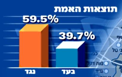 Сторонники Шарона в ЦК (голубой кубик) проиграли референдум-2005 в соотношении 1:1.5